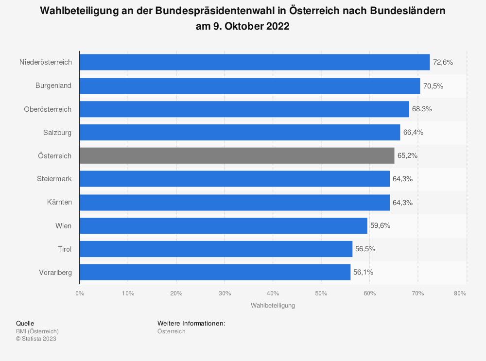 Statistik: Wahlbeteiligung an der Bundespräsidentenwahl in Österreich nach Bundesländern am 4. Dezember 2016 | Statista