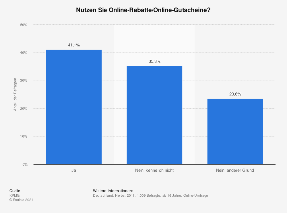 Statistik: Nutzen Sie Online-Rabatte/Online-Gutscheine? | Statista