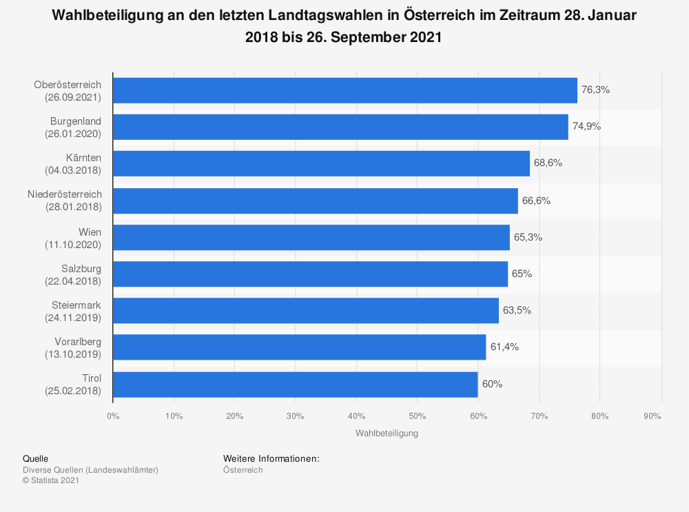 Statistik: Wahlbeteiligung an den letzten Landtagswahlen in Österreich im Zeitraum 21. September 2014 bis 22. April 2018 | Statista