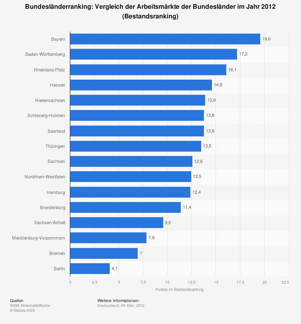 Statistik: Bundesländerranking: Vergleich der Arbeitsmärkte der Bundesländer im Jahr 2012 (Bestandsranking) | Statista