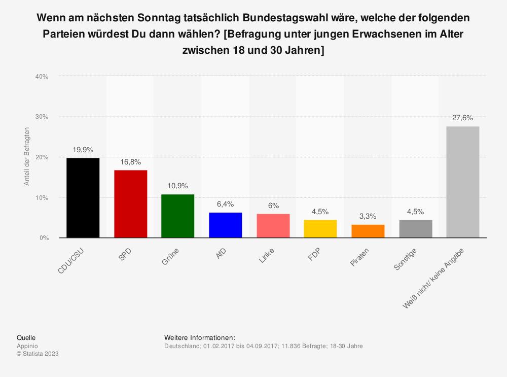 Statistik: Wenn am nächsten Sonntag tatsächlich Bundestagswahl wäre, welche der folgenden Parteien würdest Du dann wählen? [Befragung unter jungen Erwachsenen im Alter zwischen 18 und 30 Jahren] | Statista