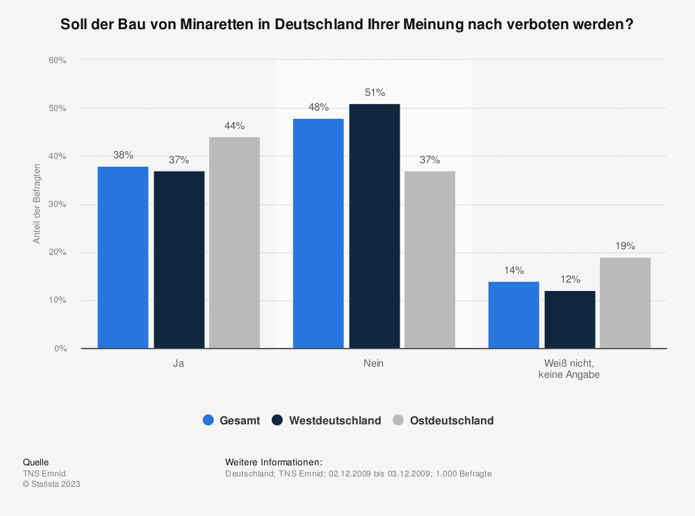 Statistik: Soll der Bau von Minaretten in Deutschland Ihrer Meinung nach verboten werden? | Statista