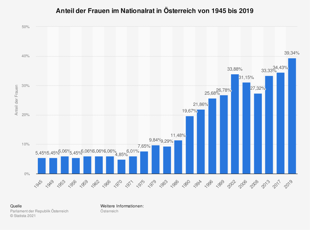 Statistik: Anteil der Frauen im Nationalrat in Österreich von 1945 bis 2019 | Statista