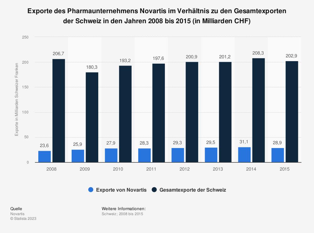 Statistik: Exporte des Pharmaunternehmens Novartis im Verhältnis zu den Gesamtexporten der Schweiz in den Jahren 2009 bis 2015 (in Milliarden CHF) | Statista