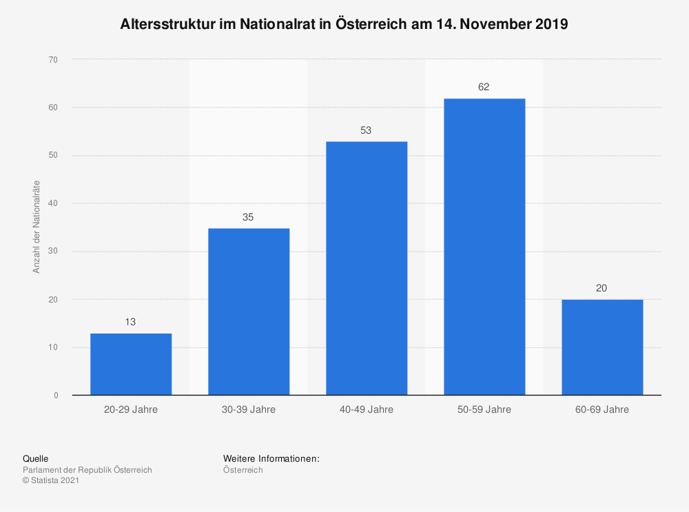 Statistik: Altersstruktur im Nationalrat in Österreich am 24. November 2017 | Statista