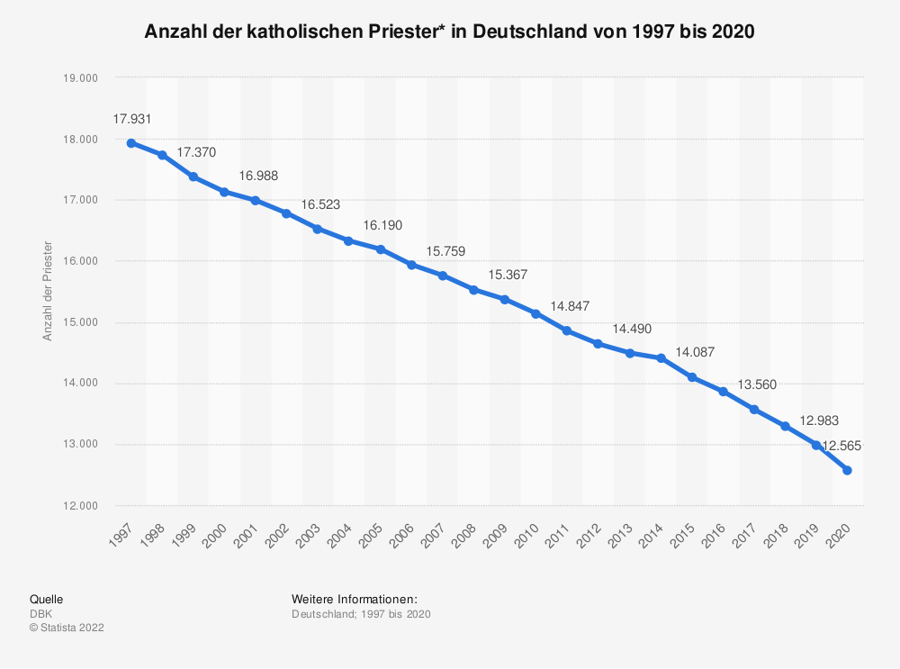Statistik: Anzahl der katholischen Priester* in Deutschland von 1997 bis 2018 | Statista