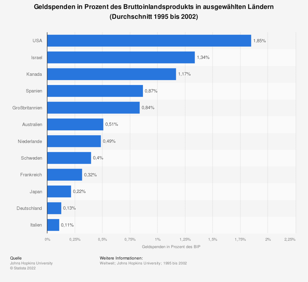 Statistik: Geldspenden in Prozent des Bruttoinlandsprodukts in ausgewählten Ländern (Durchschnitt 1995 bis 2002) | Statista