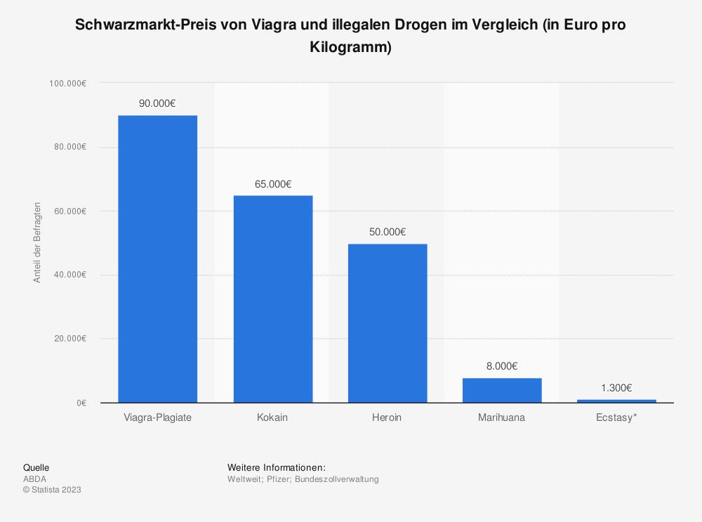 Statistik: Schwarzmarkt-Preis von Viagra und illegalen Drogen im Vergleich (in Euro pro Kilogramm)  | Statista