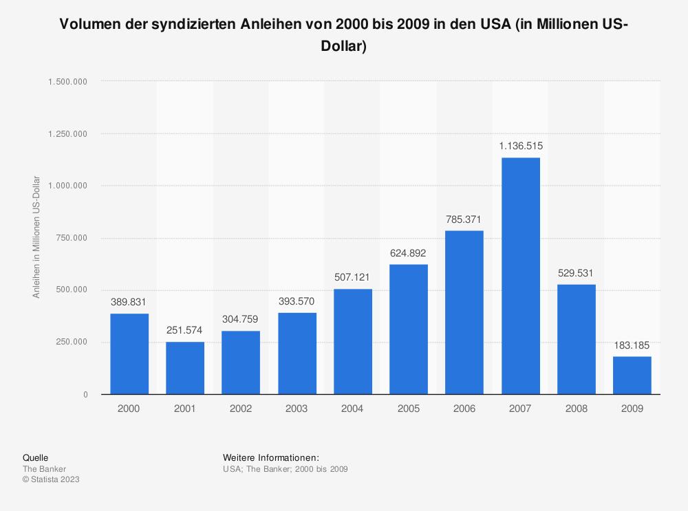 Statistik: Volumen der syndizierten Anleihen von 2000 bis 2009 in den USA (in Millionen US-Dollar) | Statista