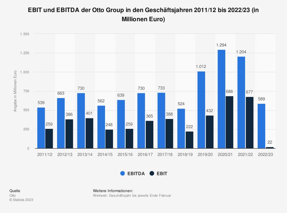 Statistik: EBIT und EBITDA der Otto Group in den Geschäftsjahren 2011/12 bis 2018/19 (in Millionen Euro) | Statista