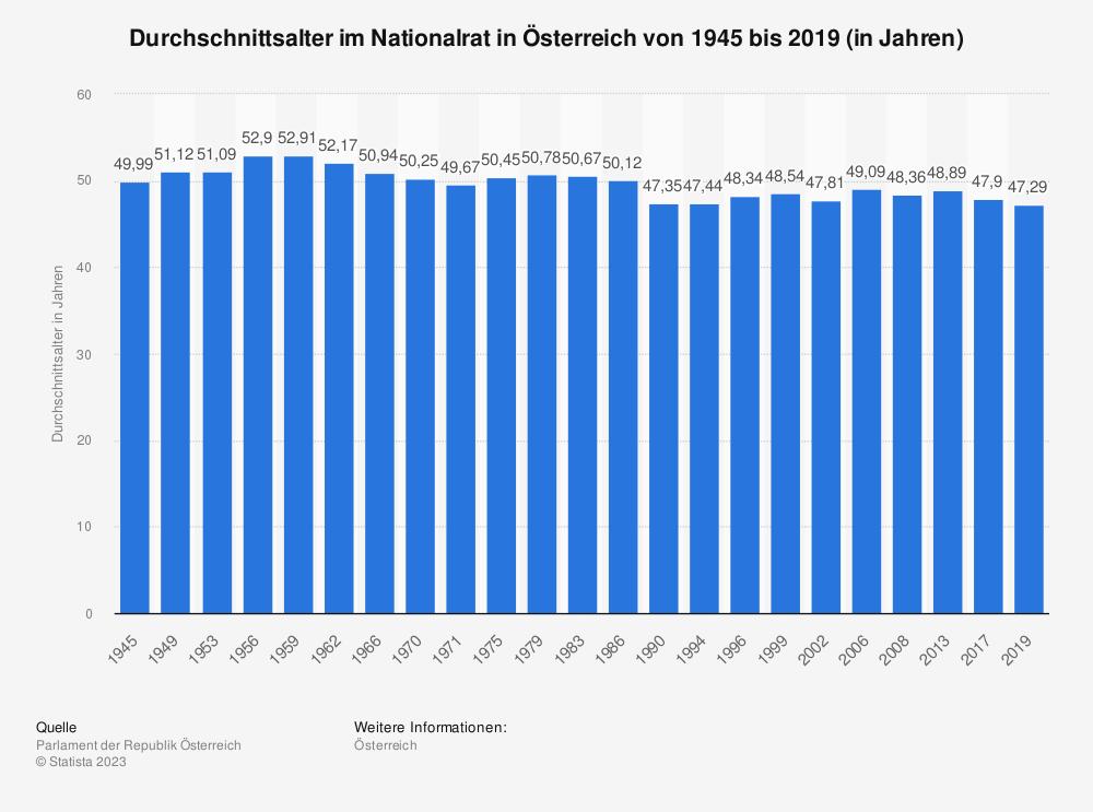 Statistik: Durchschnittsalter im Nationalrat in Österreich von 1945 bis 2017 (in Jahren) | Statista