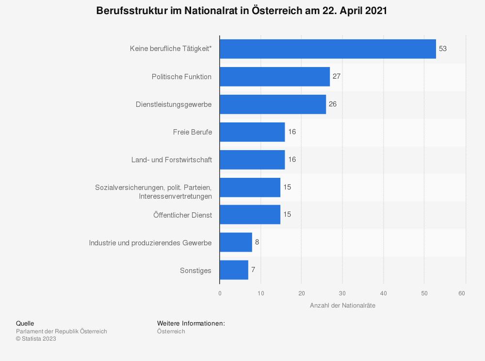 Statistik: Berufsstruktur im Nationalrat in Österreich am 24. November 2017 | Statista