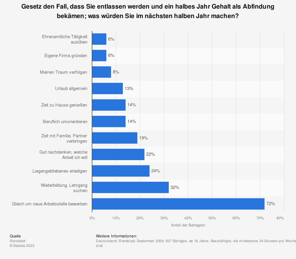 Statistik: Gesetz den Fall, dass Sie entlassen werden und ein halbes Jahr Gehalt als Abfindung bekämen; was würden Sie im nächsten halben Jahr machen? | Statista