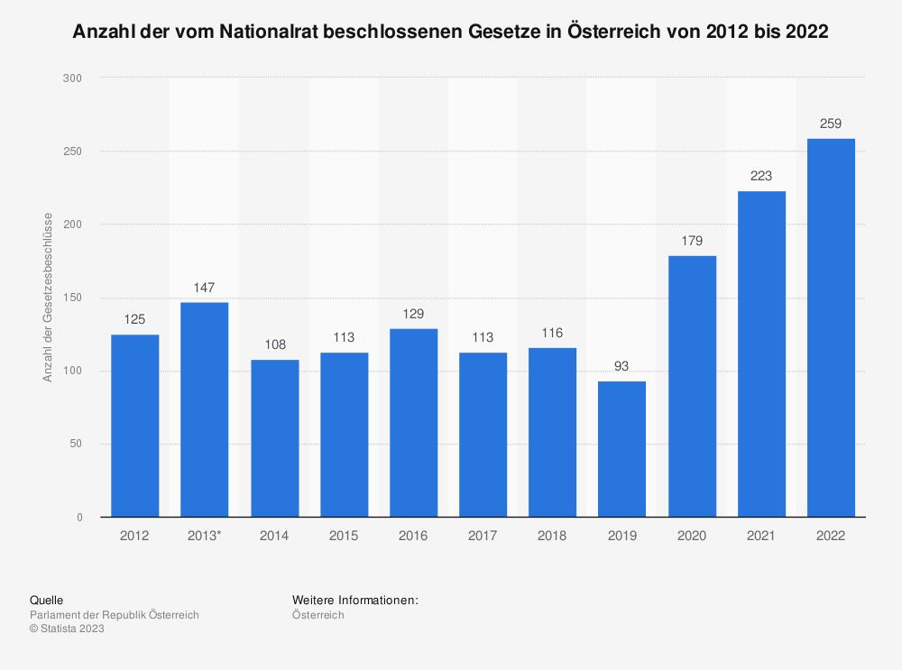 Statistik: Anzahl der vom Nationalrat beschlossenen Gesetze in Österreich von 2008 bis 2018 | Statista