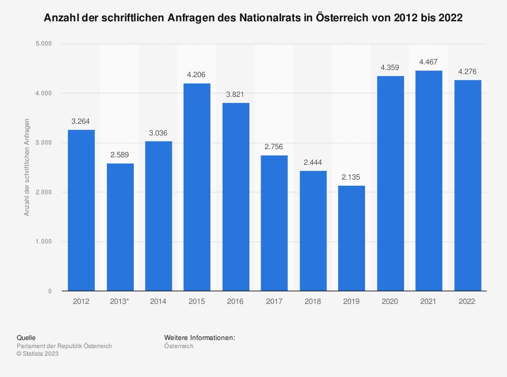 Statistik: Anzahl der schriftlichen Anfragen des Nationalrats in Österreich von 2008 bis 2017 | Statista