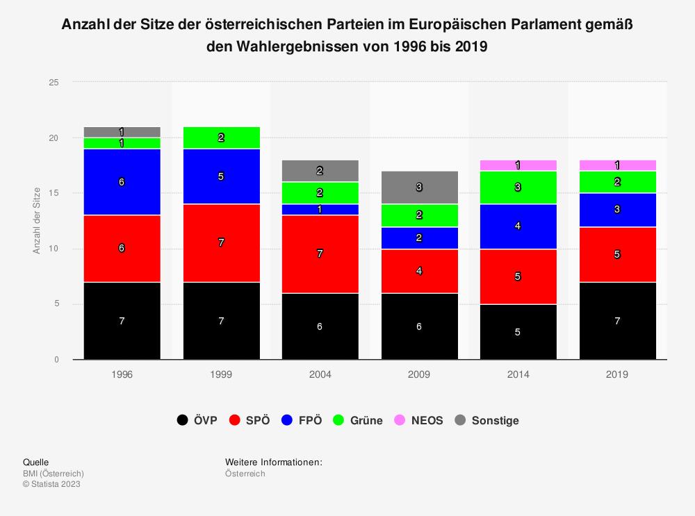 Statistik: Anzahl der Sitze der österreichischen Parteien im Europäischen Parlament gemäß den Wahlergebnissen von 1996 bis 2019 | Statista