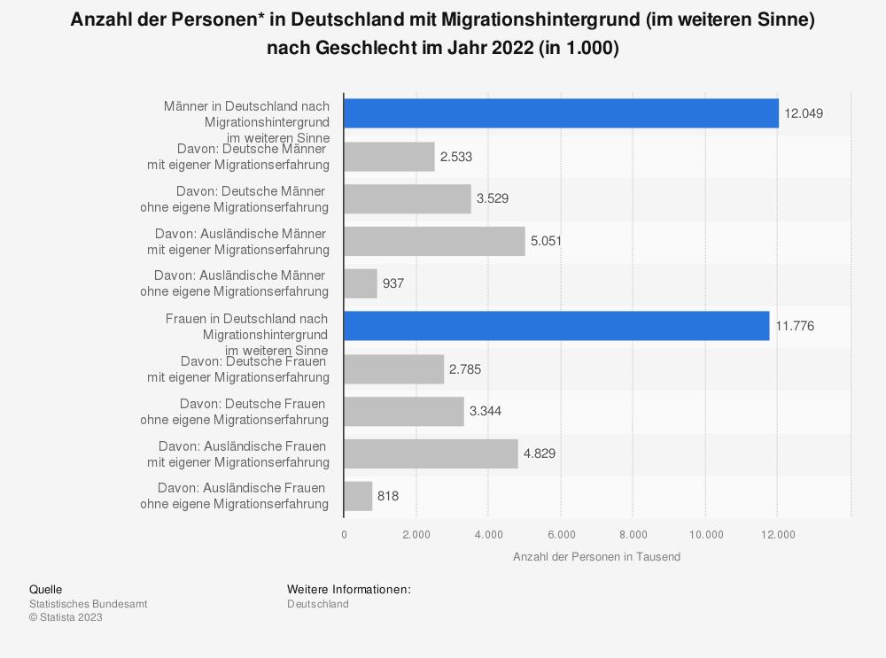 Statistik: Anzahl der Personen* in Deutschland mit Migrationshintergrund nach Geschlecht im Jahr 2017 (in 1.000) | Statista