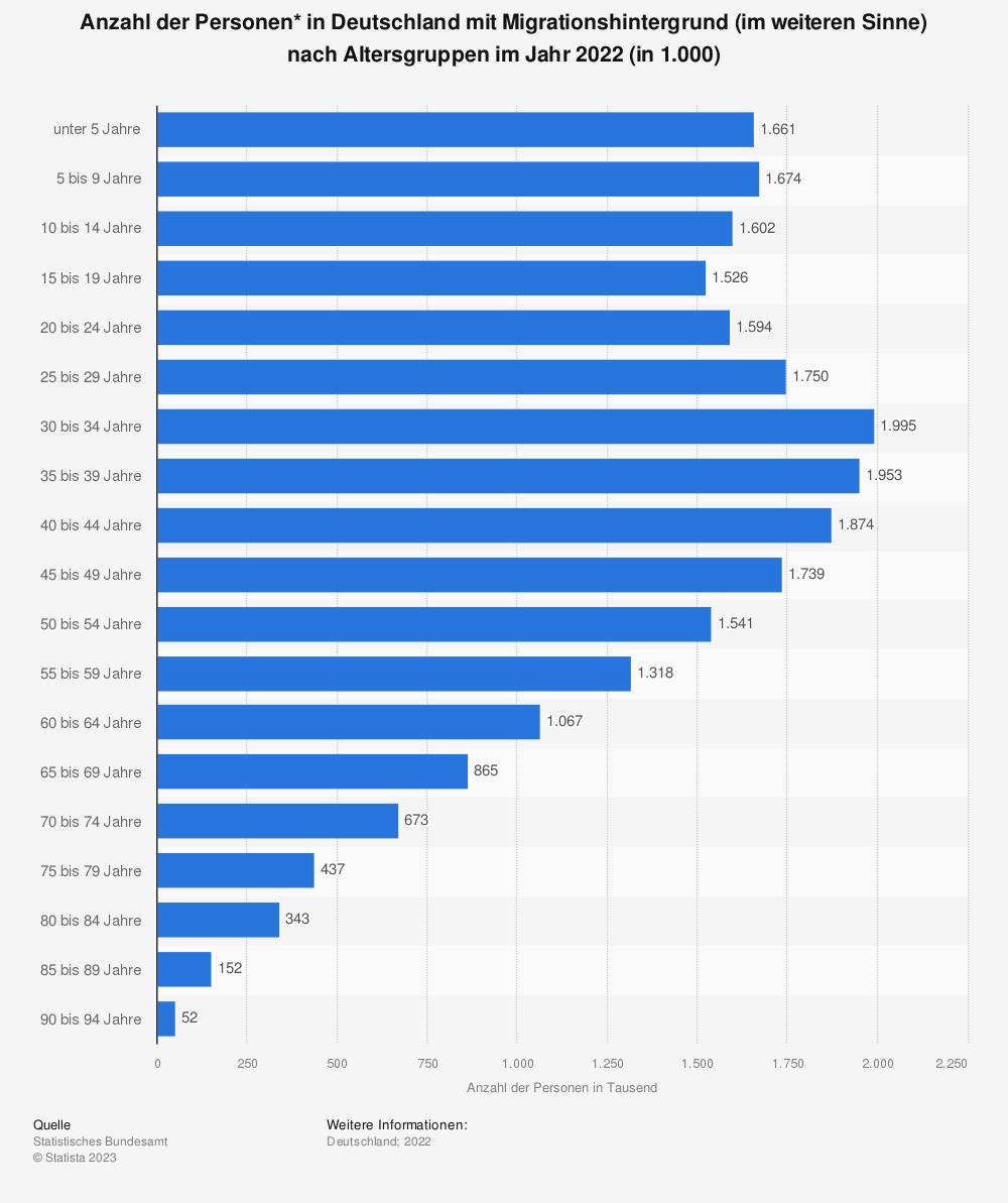 Statistik: Anzahl der Personen* in Deutschland mit Migrationshintergrund nach Altersgruppen im Jahr 2017 (in 1.000) | Statista