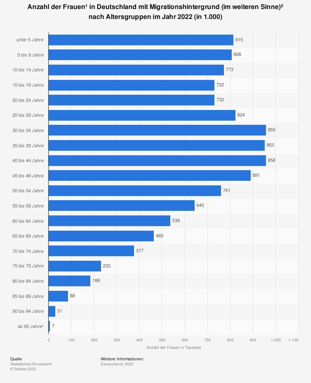 Statistik: Anzahl der Frauen in Deutschland mit Migrationshintergrund nach Altersgruppen im Jahr 2017 (in 1.000) | Statista