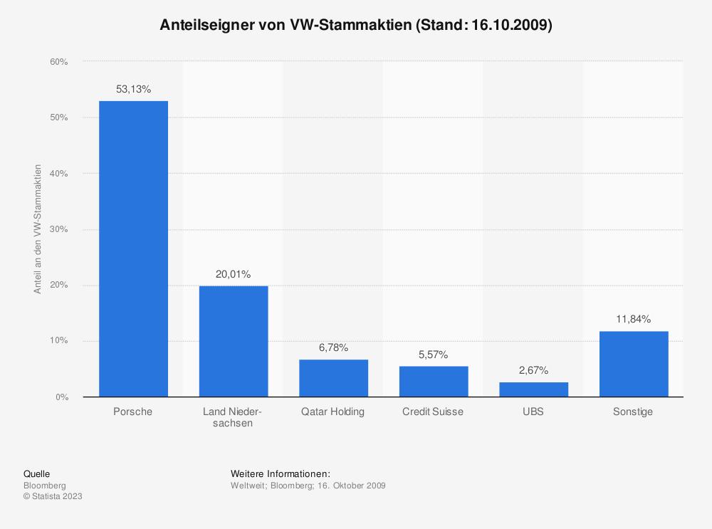 Statistik: Anteilseigner von VW-Stammaktien (Stand: 16.10.2009) | Statista