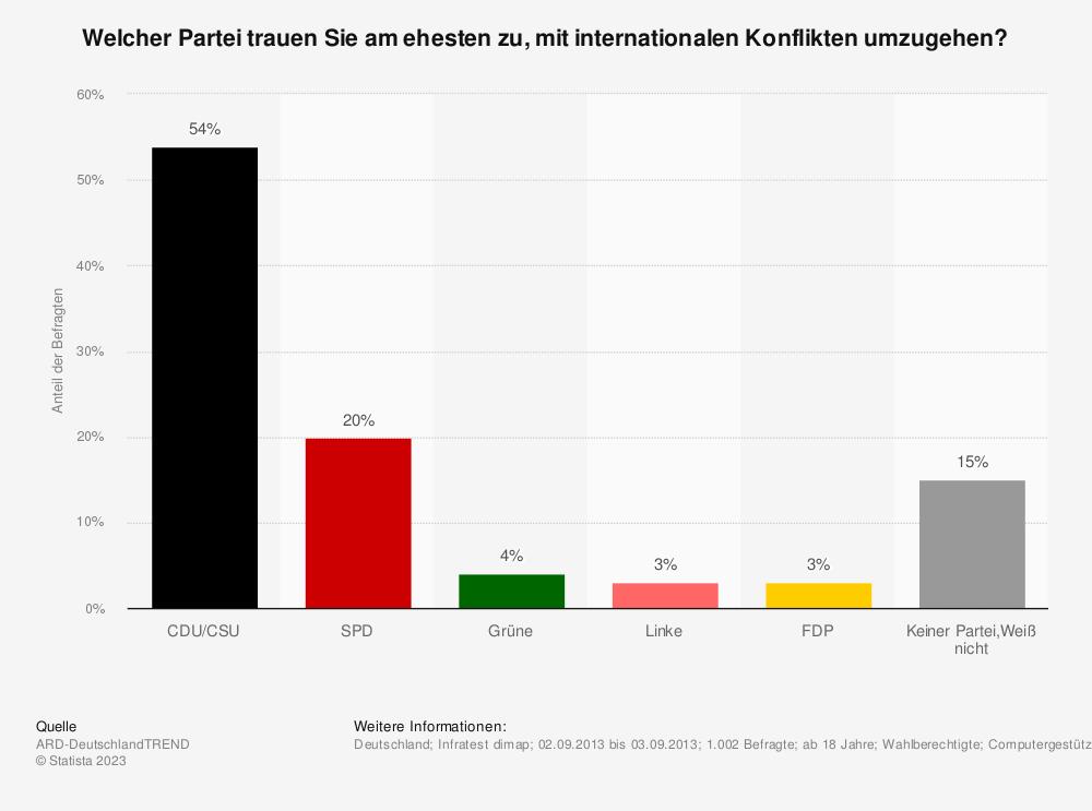 Statistik: Welcher Partei trauen Sie am ehesten zu, mit internationalen Konflikten umzugehen? | Statista