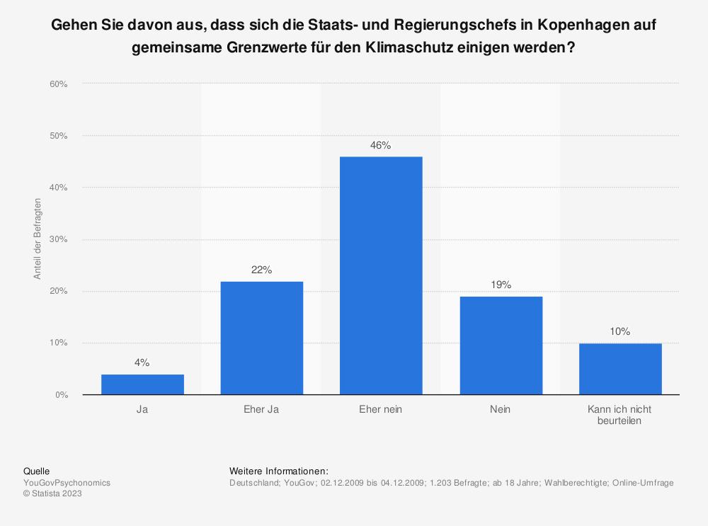 Statistik: Gehen Sie davon aus, dass sich die Staats- und Regierungschefs in Kopenhagen auf gemeinsame Grenzwerte für den Klimaschutz einigen werden? | Statista