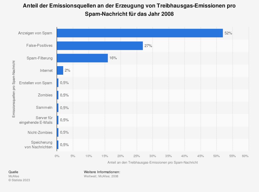 Statistik: Anteil der Emissionsquellen an der Erzeugung von Treibhausgas-Emissionen pro Spam-Nachricht für das Jahr 2008 | Statista