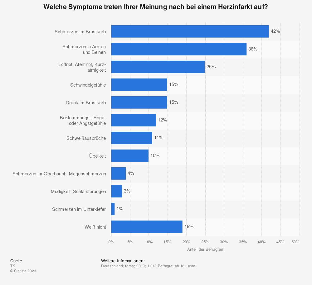 Statistik: Welche Symptome treten Ihrer Meinung nach bei einem Herzinfarkt auf? | Statista