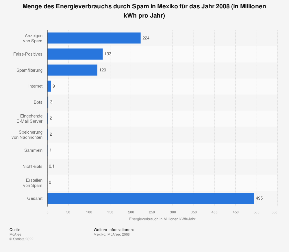 Statistik: Menge des Energieverbrauchs durch Spam in Mexiko für das Jahr 2008 (in Millionen kWh pro Jahr) | Statista