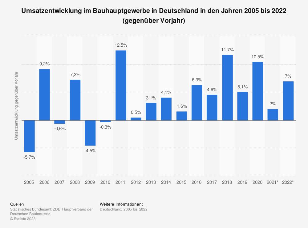 Statistik: Umsatzentwicklung im Bauhauptgewerbe in Deutschland in den Jahren 2005 bis 2021 (gegenüber Vorjahr) | Statista