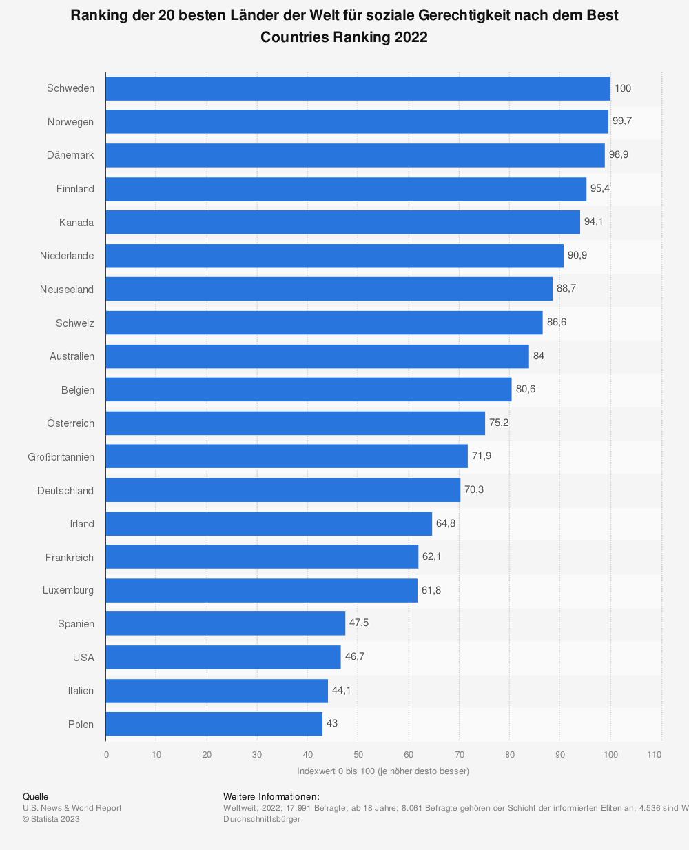 Statistik: Ranking der 20 politisch modernsten Länder nach dem Best Countries Ranking 2018 | Statista