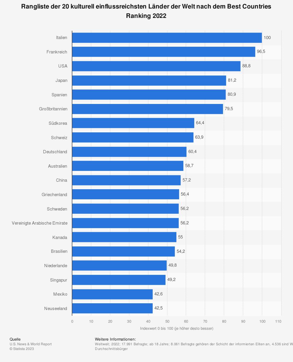 Statistik: Ranking der 20 kulturell einflussreichsten Länder nach dem Best Countries Ranking 2020 | Statista