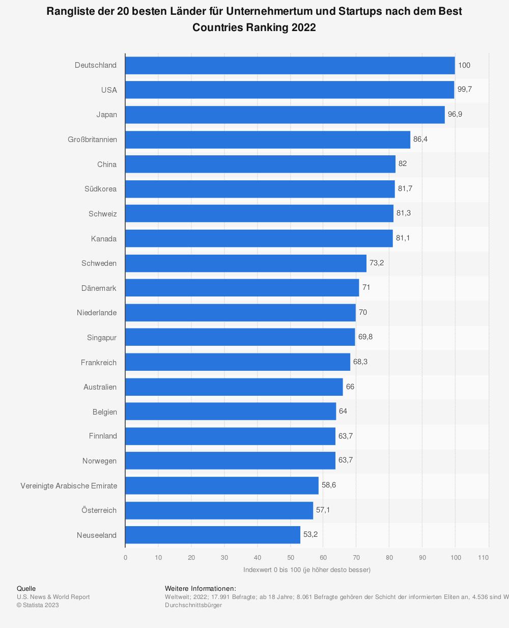 Statistik: Ranking der 20 besten Länder für Unternehmertum und Startups nach dem Best Countries Ranking 2017 | Statista