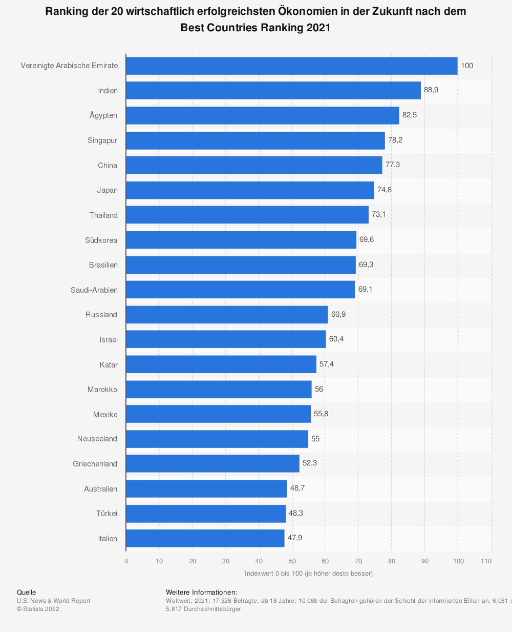 Statistik: Ranking der 20 zukünftig erfolgreichsten Ökonomien nach dem Best Countries Ranking 2020 | Statista