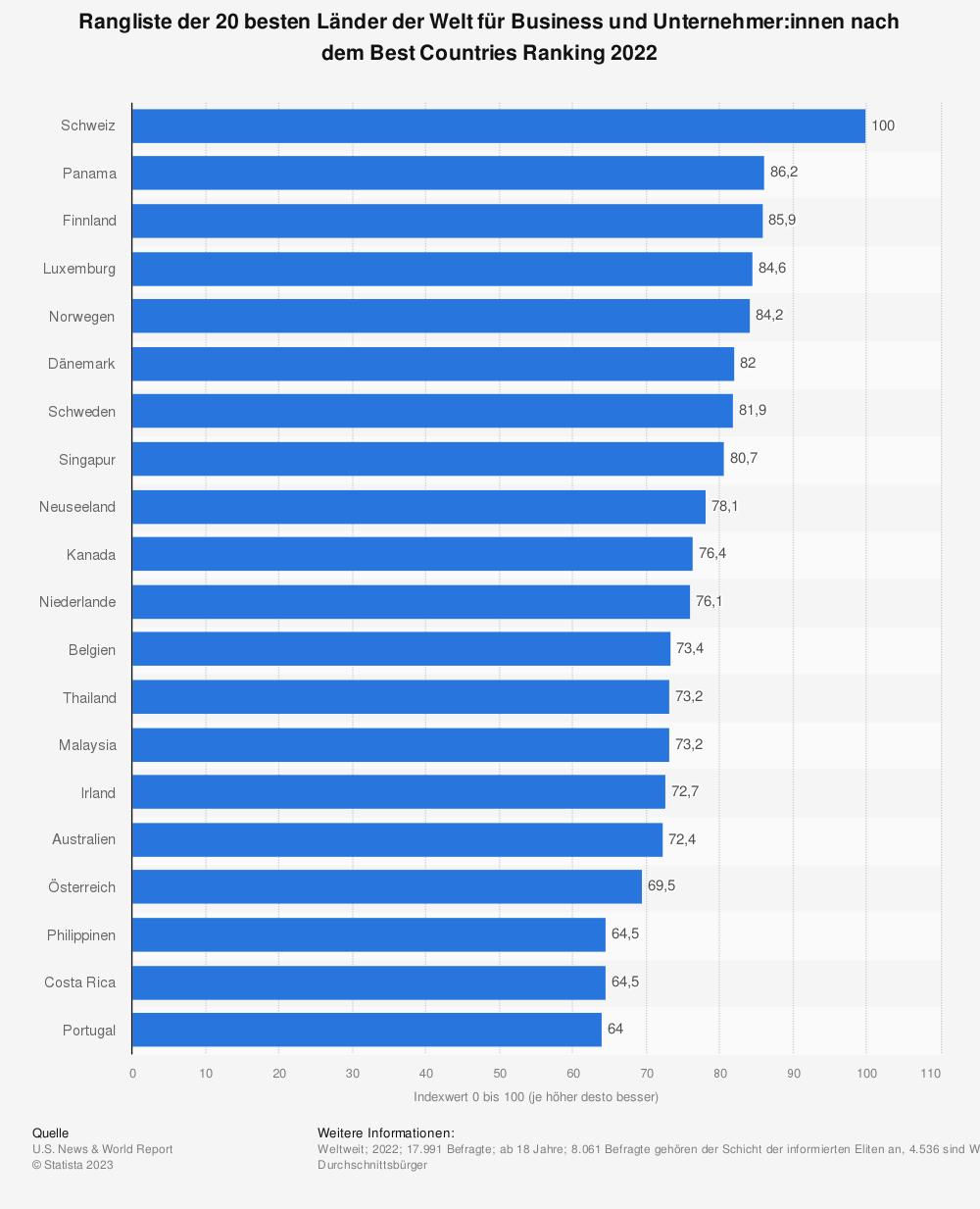 Statistik: Ranking der 20 unternehmerfreundlichsten Länder nach dem Best Countries Ranking 2019 | Statista
