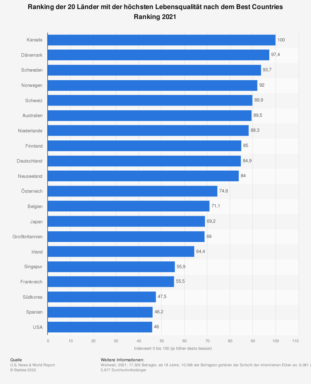 Statistik: Ranking der 20 Länder mit der höchsten Lebensqualität nach dem Best Countries Ranking 2019 | Statista