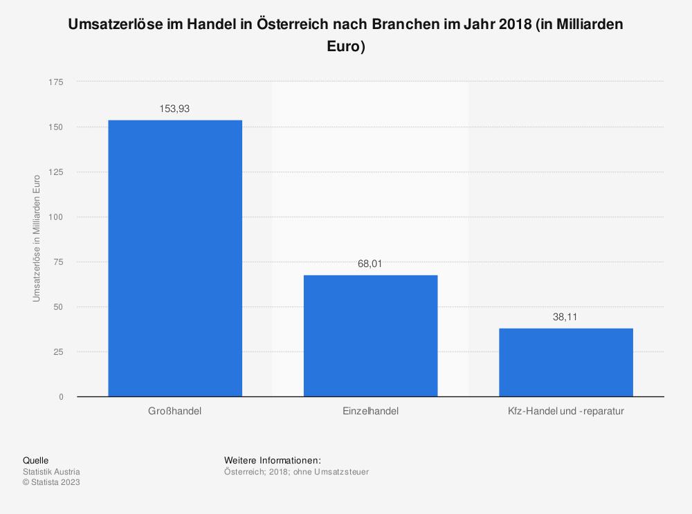 Statistik: Umsatzerlöse im Handel in Österreich nach Branchen im Jahr 2018 (in Mlliarden Euro) | Statista