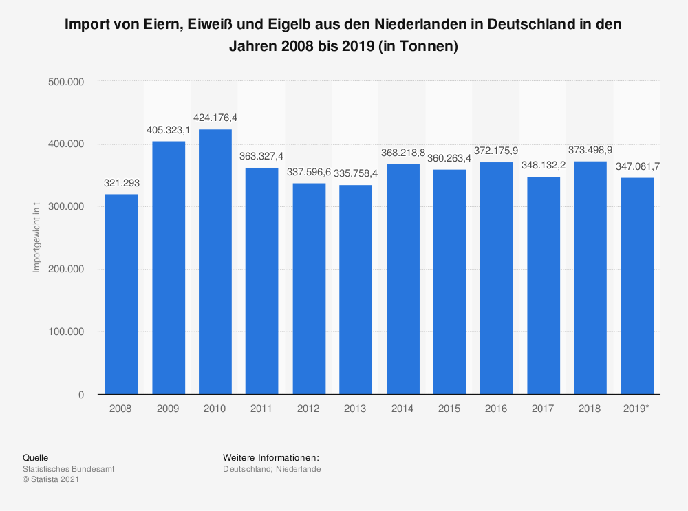 Statistik: Import von Eiern, Eiweiß und Eigelb aus den Niederlanden in Deutschland in den Jahren 2008 bis 2019 (in Tonnen) | Statista