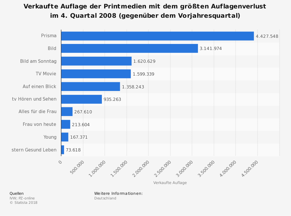 Statistik: Verkaufte Auflage der Printmedien mit dem größten Auflagenverlust im 4. Quartal 2008 (gegenüber dem Vorjahresquartal) | Statista