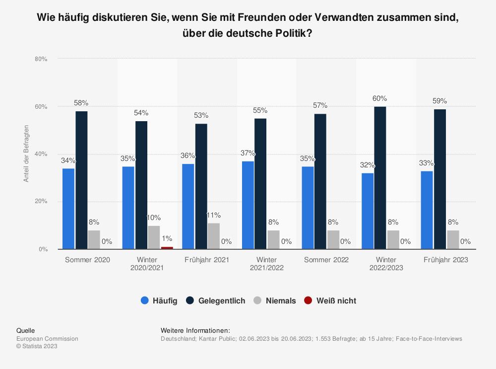Statistik: Wie häufig diskutieren Sie, wenn Sie mit Freunden oder Verwandten zusammen sind, über die deutsche Politik? | Statista