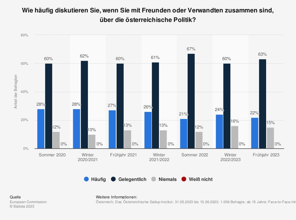 Statistik: Wie häufig diskutieren Sie, wenn Sie mit Freunden oder Verwandten zusammen sind, über die österreichische Politik? | Statista