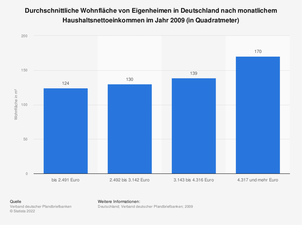 Statistik: Durchschnittliche Wohnfläche von Eigenheimen in Deutschland nach monatlichem Haushaltsnettoeinkommen im Jahr 2009 (in Quadratmeter) | Statista