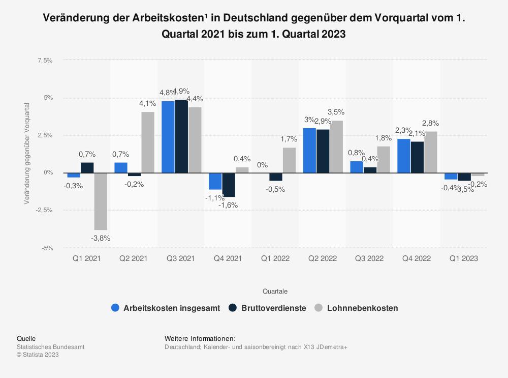 Statistik: Veränderung der Arbeitskosten* in Deutschland gegenüber dem Vorquartal vom 3. Quartal 2018 bis zum 3. Quartal 2020 | Statista