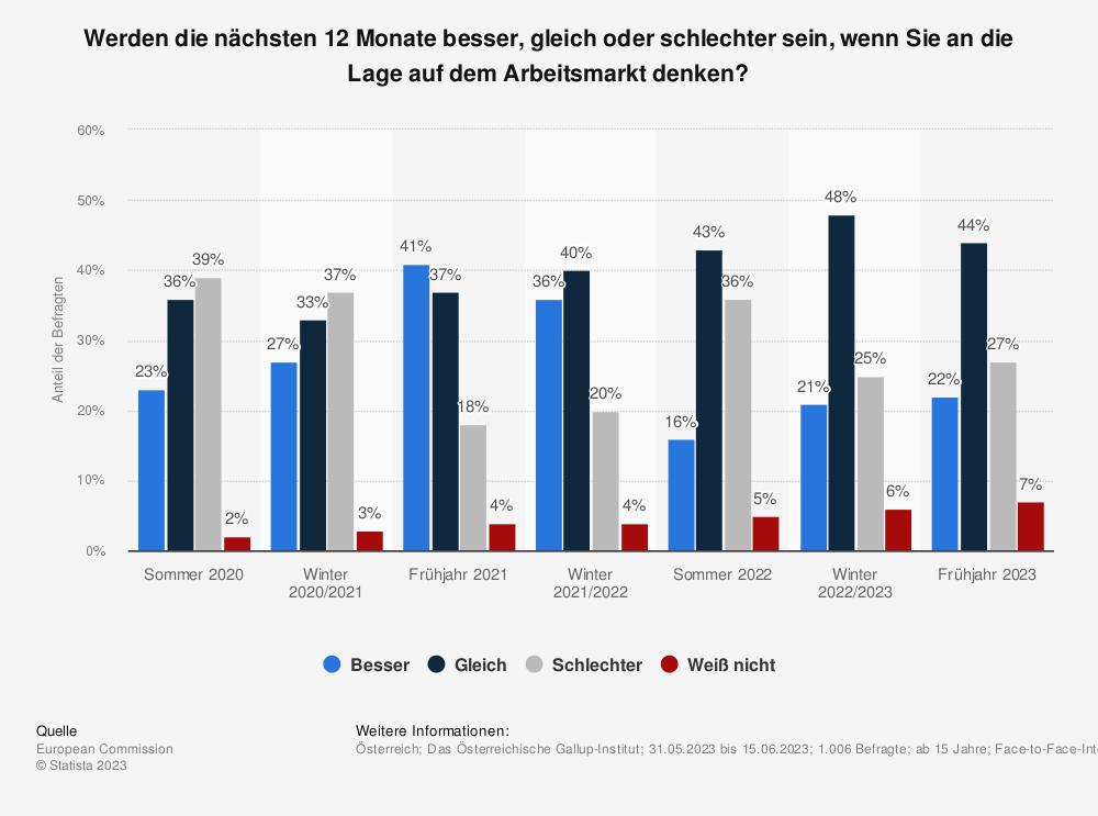 Statistik: Werden die nächsten 12 Monate besser, gleich oder schlechter sein, wenn Sie an die Lage auf dem Arbeitsmarkt denken? | Statista