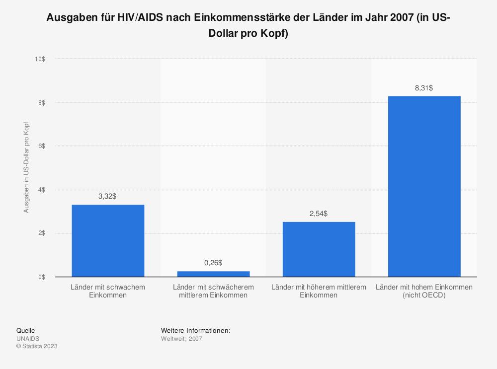 Statistik: Ausgaben für HIV/AIDS nach Einkommensstärke der Länder im Jahr 2007 (in US-Dollar pro Kopf) | Statista
