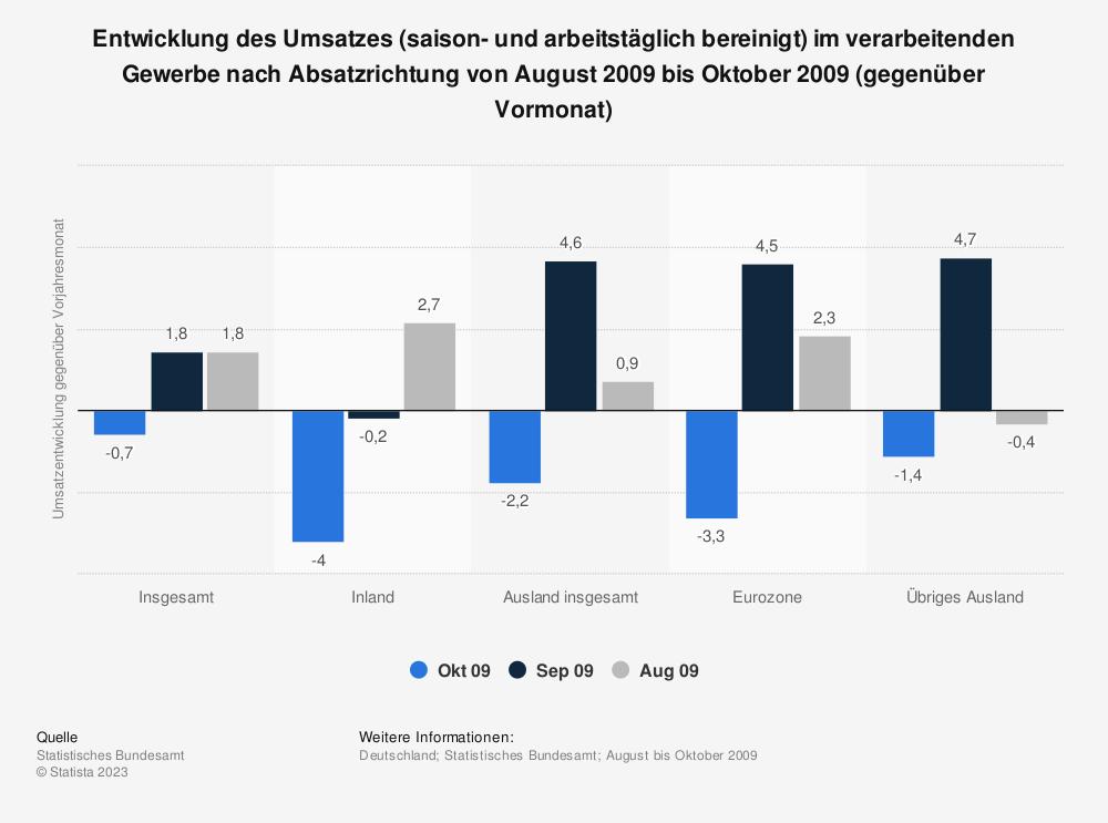 Statistik: Entwicklung des Umsatzes (saison- und arbeitstäglich bereinigt) im verarbeitenden Gewerbe nach Absatzrichtung von August 2009 bis Oktober 2009 (gegenüber Vormonat) | Statista