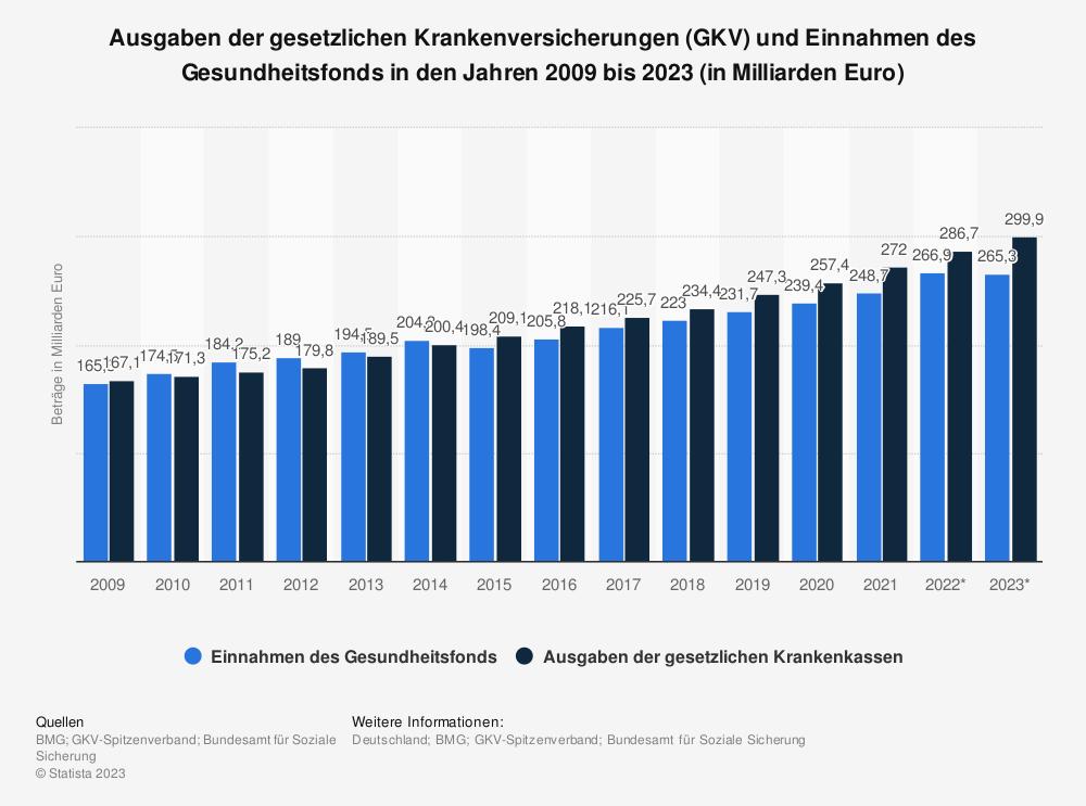 Statistik: Ausgaben der gesetzlichen Krankenversicherungen (GKV) und Einnahmen des Gesundheitsfonds in den Jahren 2009 bis 2019 (in Milliarden Euro)  | Statista