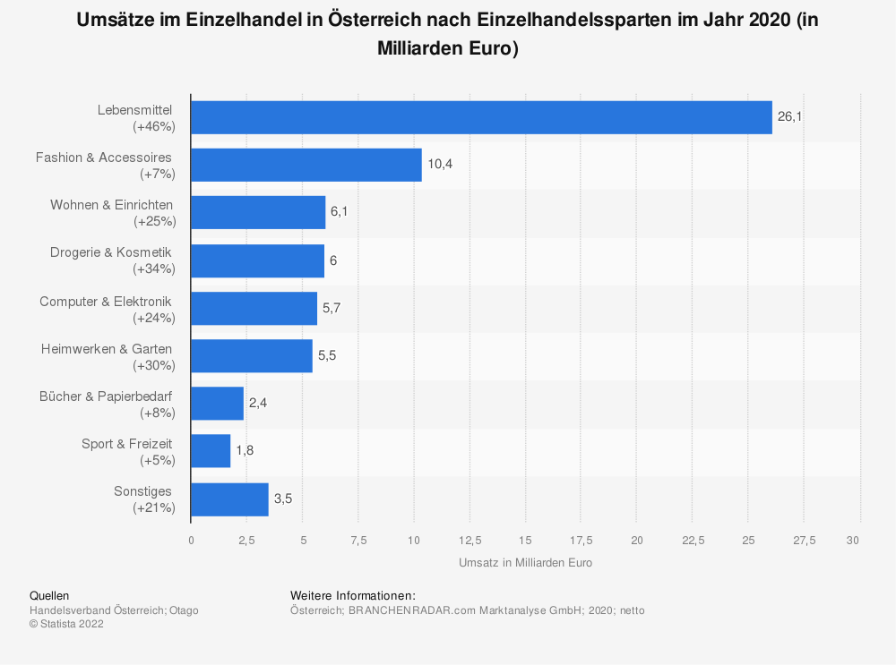 Statistik: Umsätze im Einzelhandel in Österreich nach Einzelhandelssparten im Jahr 2018 (in Millionen Euro) | Statista
