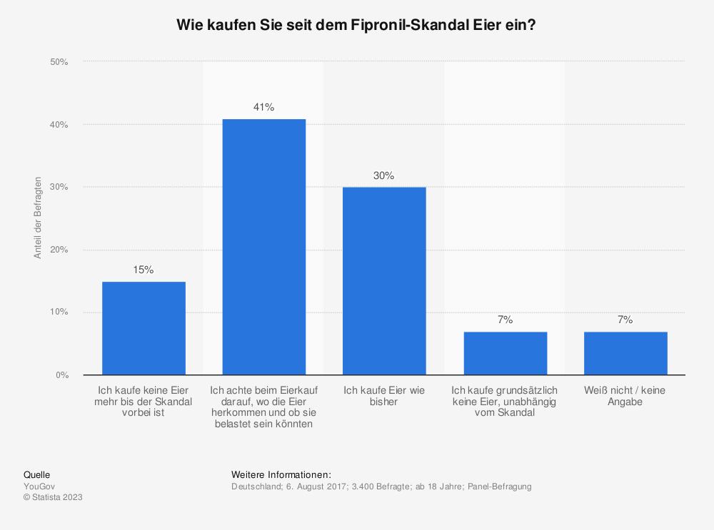 Statistik: Wie kaufen Sie seit dem Fipronil-Skandal Eier ein? | Statista