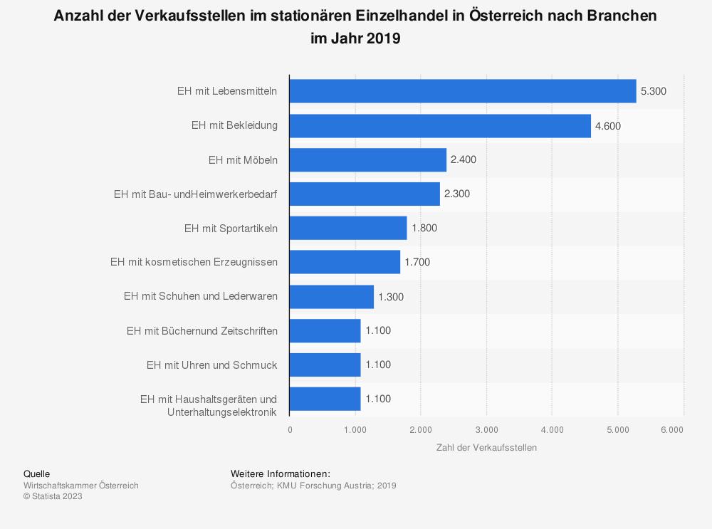 Statistik: Anzahl der Verkaufsstellen im stationären Einzelhandel in Österreich nach Branchen im Jahr 2019 | Statista